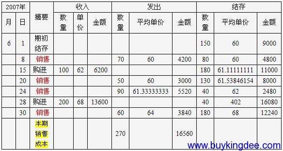金蝶KIS专业版系统是怎么样按照存货的计价方法计算成本?