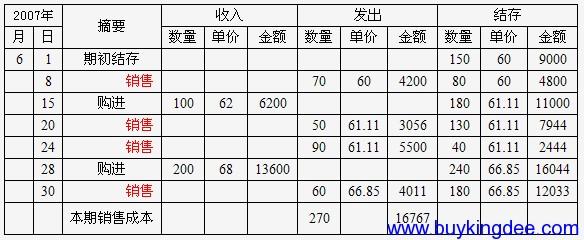 金蝶KIS专业版存货成本计算专题