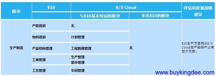 金蝶K3 Cloud与鼎捷E10产品对比分析