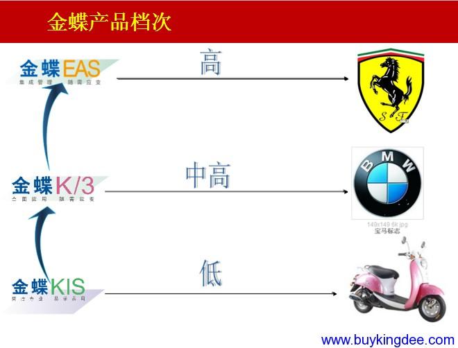 金蝶软件产品档次图