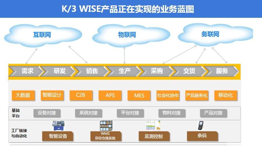 金蝶K/3 WISE业务蓝图