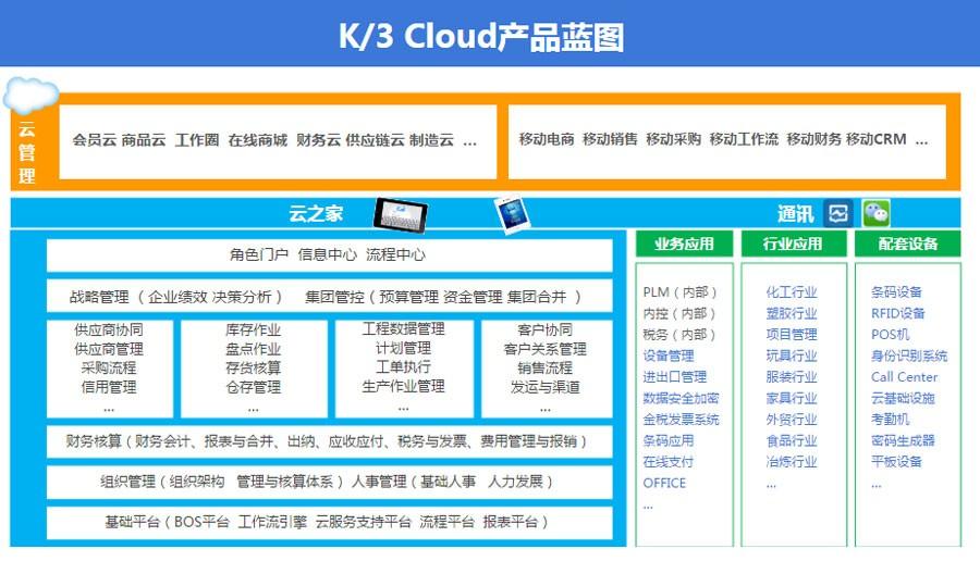金蝶K3cloud蓝图.jpg
