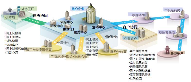 企业供应链解决方案2.png