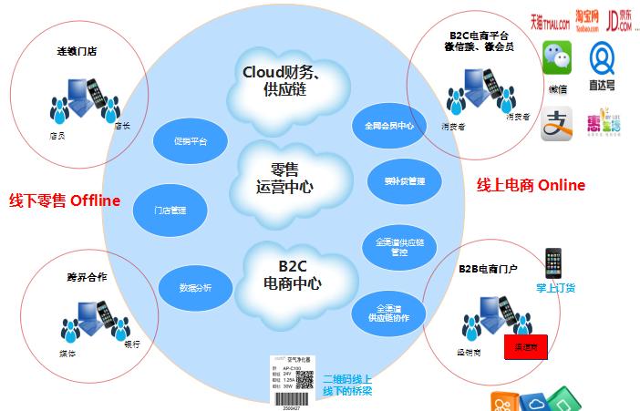 K3 Cloud全渠道创新零售平台蓝图.png