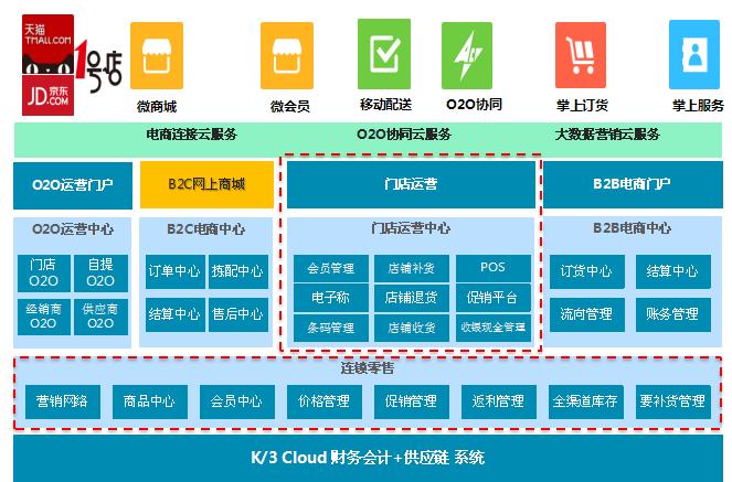 K3Cloud全渠道连锁零售O2O解决方案.png