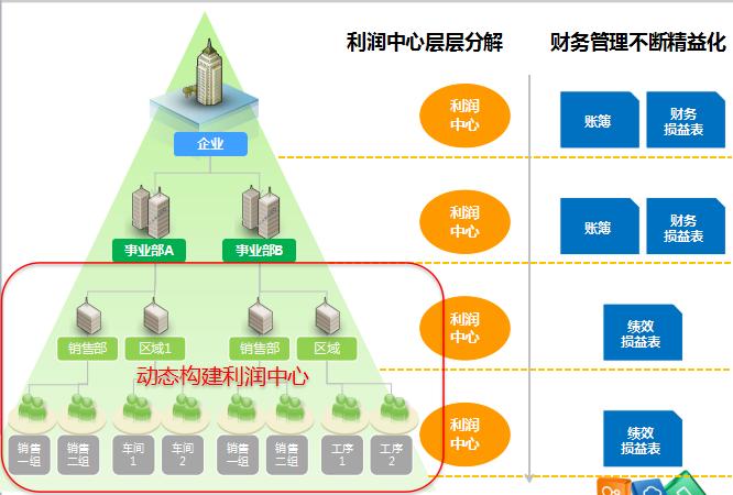 支持企业精细化的利润中心考核体系.png