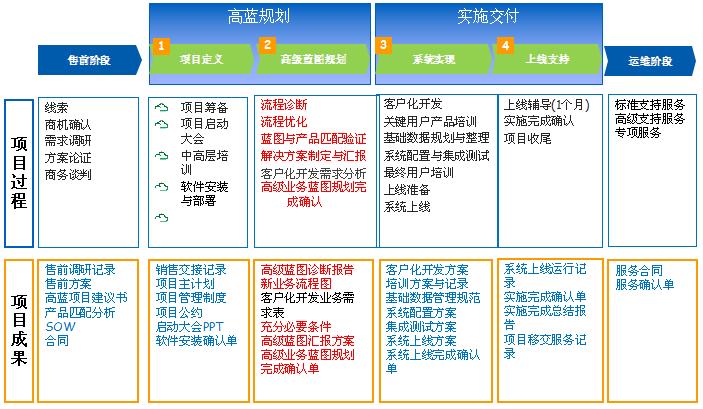 KingdeeWay实施方法论-全生命周期的实施服务.png