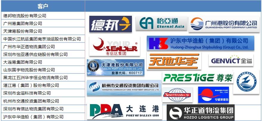 交通运输部分客户.png