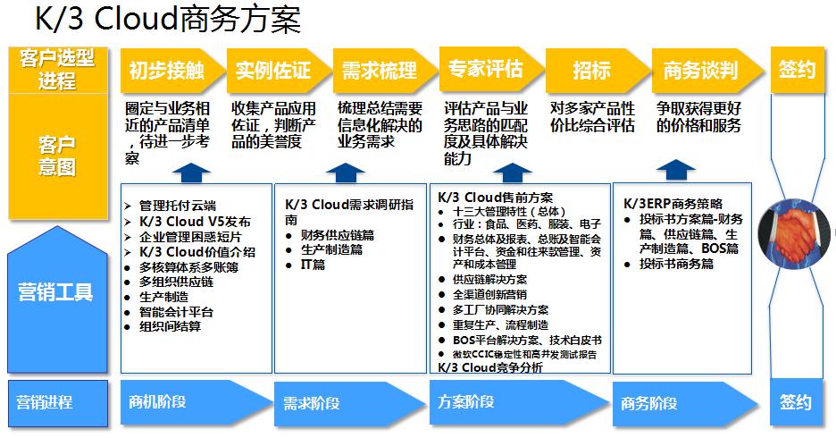 K3Cloud商方案集-总体目录.png