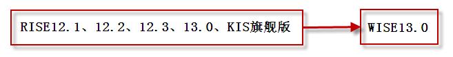K3RISEKIS旗舰版1.0迁移K3 WISE路线图.png