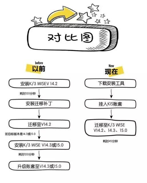 金蝶KIS旗舰版迁移金蝶K3WISE工具.jpg
