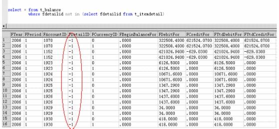 金蝶核算项目常见问题及数据结构分析